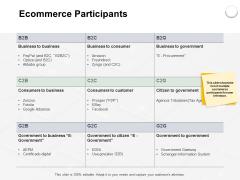 Ecommerce Participants Ppt PowerPoint Presentation Professional Designs