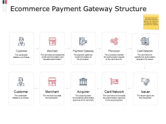 Ecommerce Payment Gateway Structure Ppt PowerPoint Presentation File Examples