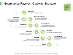 Ecommerce Payment Gateway Structure Ppt PowerPoint Presentation Portfolio Slide