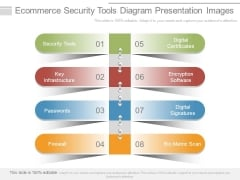 Ecommerce Security Tools Diagram Presentation Images