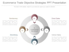 Ecommerce Trade Objective Strategies Ppt Presentation