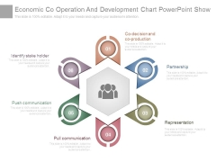 Economic Co Operation And Development Chart Powerpoint Show