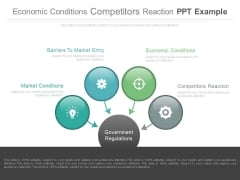 Economic Conditions Competitors Reaction Ppt Example