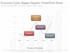 Economic Cycle Stages Diagram Powerpoint Show