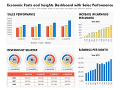 Economic Facts And Insights Dashboard With Sales Performance Ppt PowerPoint Presentation Show Gallery PDF