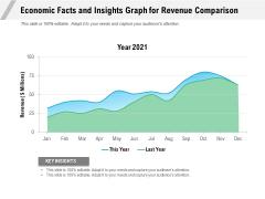 Economic Facts And Insights Graph For Revenue Comparison Ppt PowerPoint Presentation Gallery Portfolio PDF