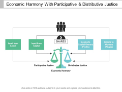 Economic Harmony With Participative And Distributive Justice Ppt PowerPoint Presentation Icon Visuals