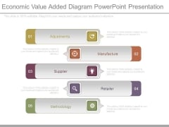 Economic Value Added Diagram Powerpoint Presentation