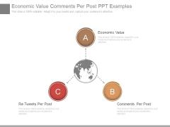 Economic Value Comments Per Post Ppt Examples