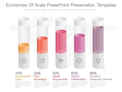 Economies Of Scale Powerpoint Presentation Templates