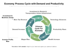 Economy Process Cycle With Demand And Productivity Ppt PowerPoint Presentation Show Examples PDF