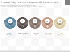 Ecosystem Of Big Data Value Management Ppt Powerpoint Show