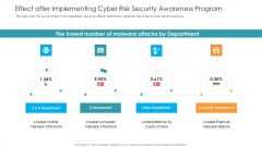 Effect After Implementing Cyber Risk Security Awareness Program Hacking Prevention Awareness Training For IT Security Information PDF