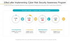 Effect After Implementing Cyber Risk Security Awareness Program Infographics PDF