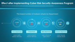 Effect After Implementing Cyber Risk Security Awareness Program Ppt Layouts Visuals PDF