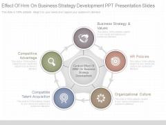 Effect Of Hrm On Business Strategy Development Ppt Presentation Slides