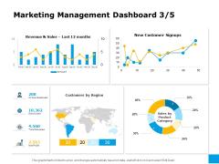 Effective Advertising And Sales Management Marketing Management Dashboard Region Ppt Model Clipart Images PDF