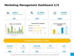 Effective Advertising And Sales Management Marketing Management Dashboard Spend Ppt Infographic Template Graphics Pictures PDF