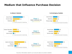 Effective Advertising And Sales Management Medium That Influence Purchase Decision Ppt Layouts Influencers PDF