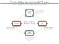 Effective Affiliate Business Model Ppt Model