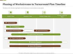 Effective Corporate Management Phasing Of Workstreams In Turnaround Plan Timeline Background PDF