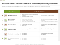 Effective Corporate Turnaround Management Coordination Activities Ensure Product Quality Improvement Demonstration PDF