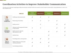 Effective Corporate Turnaround Management Coordination Activities Improve Stakeholder Communication Icons PDF