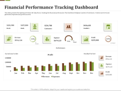 Effective Corporate Turnaround Management Financial Performance Tracking Dashboard Graphics PDF