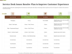 Effective Corporate Turnaround Management Service Desk Issues Resolve Plan Improve Customer Experience Elements PDF