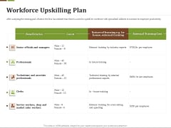 Effective Corporate Turnaround Management Workforce Upskilling Plan Ppt Deck PDF