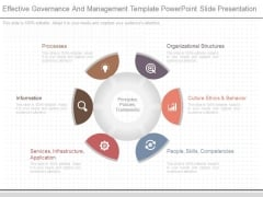 Effective Governance And Management Template Powerpoint Slide Presentation