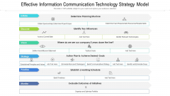 Effective Information Communication Technology Strategy Model Ppt PowerPoint Presentation File Graphics Template PDF