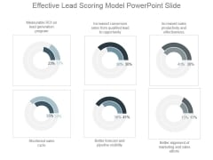 Effective Lead Scoring Model Powerpoint Slide
