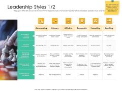 Effective Management Styles For Leaders Leadership Styles Builds Template PDF