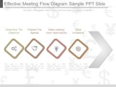 Effective Meeting Flow Diagram Sample Ppt Slide