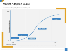 Effective Outcome Launch Roadmap Market Adoption Curve Ppt Summary Example Topics PDF