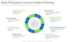 Effective Project Management Enhancing Customer Communication Time Management Basic Processes Involved In Project Planning Rules PDF