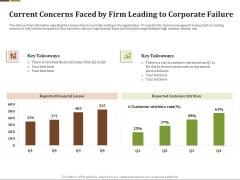 Effective Turnaround Management Current Concerns Faced By Firm Leading Corporate Failure Topics PDF