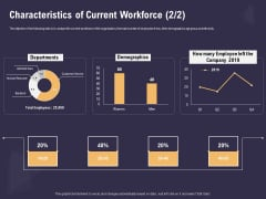 Effective Workforce Management Characteristics Of Current Workforce Demographics Ppt PowerPoint Presentation Professional File Formats PDF