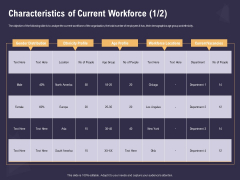 Effective Workforce Management Characteristics Of Current Workforce Locations Ppt PowerPoint Presentation Slides Portrait PDF