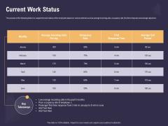 Effective Workforce Management Current Work Status Ppt PowerPoint Presentation Summary Gallery PDF