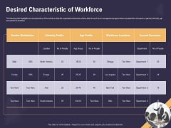 Effective Workforce Management Desired Characteristic Of Workforce Ppt PowerPoint Presentation Gallery Deck PDF
