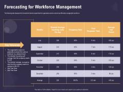 Effective Workforce Management Forecasting For Workforce Management Ppt PowerPoint Presentation Slides Background Image PDF