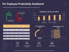 Effective Workforce Management Per Employee Productivity Dashboard Ppt PowerPoint Presentation Pictures Layout Ideas PDF