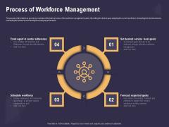 Effective Workforce Management Process Of Workforce Management Ppt PowerPoint Presentation Ideas Clipart PDF