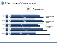 Effectiveness Measurement Ppt PowerPoint Presentation Inspiration Guide