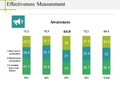 Effectiveness Measurement Ppt PowerPoint Presentation Styles Ideas