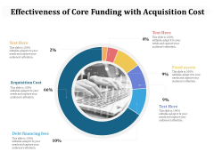 Effectiveness Of Core Funding With Acquisition Cost Ppt PowerPoint Presentation Model Slide Download PDF