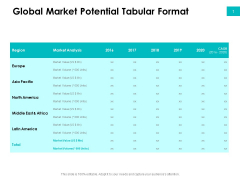 Effectivity Associated To Target Market Global Market Potential Tabular Format Guidelines PDF