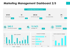 Effectivity Associated To Target Market Marketing Management Dashboard Cost Ppt Styles Mockup PDF